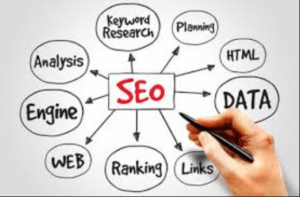 Read more about the article SEO Services in Amritsar
